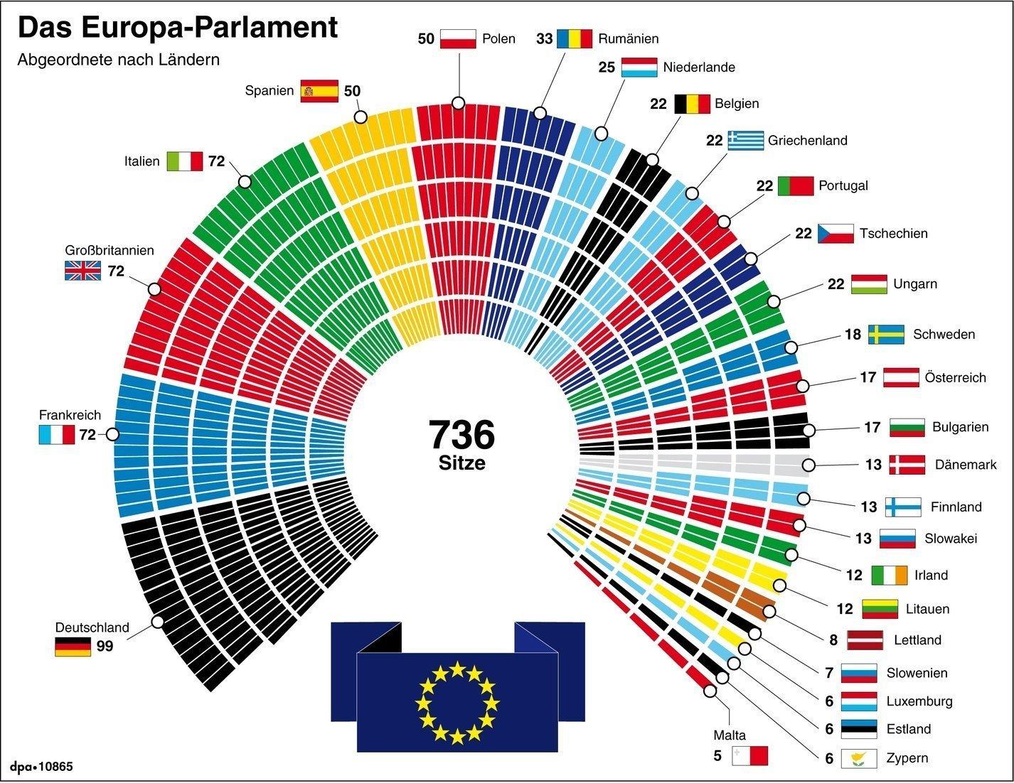 Sitze Parlament
