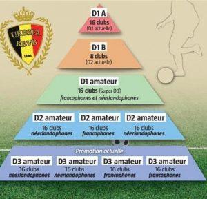 So präsentiert sich der Aufbau des belgischen Fußballs in den nationalen Ligen ab der Saison 2016-2017.