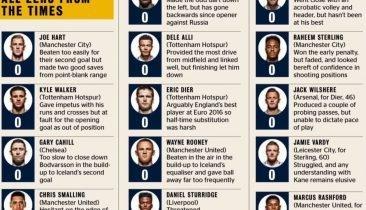 """Blick auf die Bewertung der englischen Spieler in der """"Times""""."""