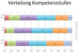 Die Verteilung der Kompetenzstufen in der Französischen (oben), Deutschsprachigen (Mitte) und Flämischen Gemeinschaft (unten). Links der Anteil der leistungsschwachen Schüler (<1, 1B, 1A), rechts der Anteil der leistungsstarken Schüler (5,6). Quelle: OECD